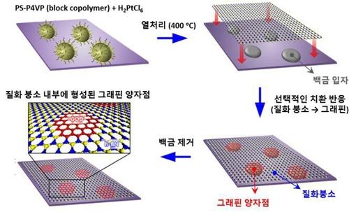 육방정계 질화붕소 단일층 내부에 그래핀 양자점이 형성된 2차원 평면 복합체 제조 과정. 울산과학기술원 제공