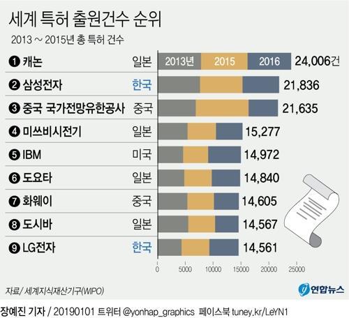 [그래픽] 삼성전자 특허군 출원 세계 2위