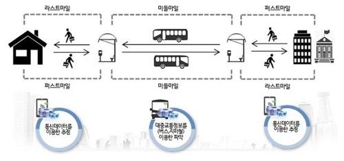 서울시 통근·통학 인구 빅데이터 프로젝트 개념도