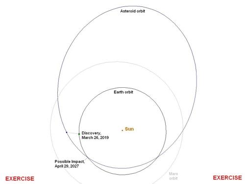 모의훈련에 이용된 '2019 PDC' 소행성 타원형 궤도