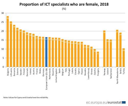 EU 회원국의 여성 ICT 전문가 비율 [유로스타트 자료 인용]