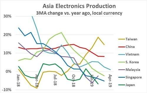 아시아 주요국의 '3개월 평균 전자제품 생산증가율' 추이