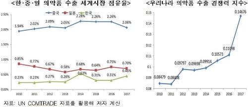 한·중·일 의약품 수출시장 점유율 및 한국 경쟁력 추이