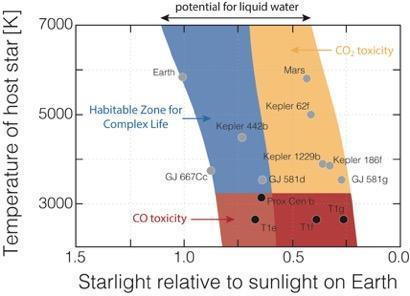 CO, CO₂를 반영한 서식가능지역 행성 분포도