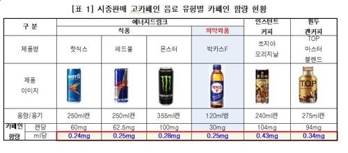 시중판매 고카페인 음료 유형별 카페인 함량 현황