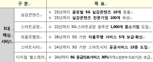 5대 5G+ 핵심서비스 목표