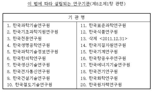 정부출연 연구기관 리스트