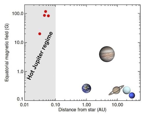 뜨거운 목성과 태양계 행성 자기장 비교