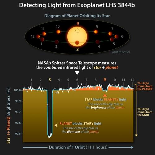 LHS 3844b 공전과 스피처 망원경으로 포착한 항성과 행성의 적외선