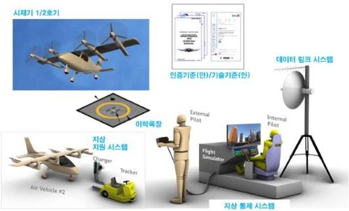 자율비행 개인항공기(OPPAV) 사진