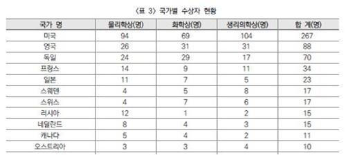 한국연구재단 자료
