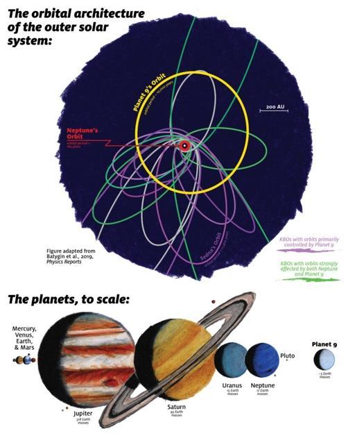 제9 행성 궤도(노락색)와 태양계 행성과 비교한 크기(하단 오른쪽)