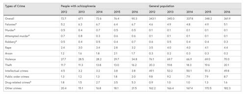 조현병 환자와 일반인 범죄율