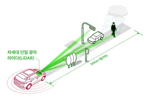 차세대 단일 광자 라이다 공개