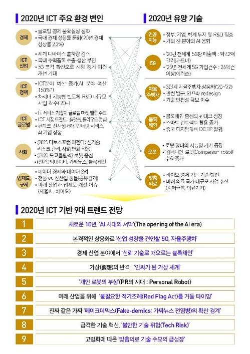 2020년 ICT 기반 9대 트렌드 전망