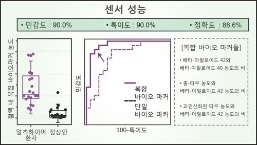연구팀이 개발한 센서의 민감도와 정확도