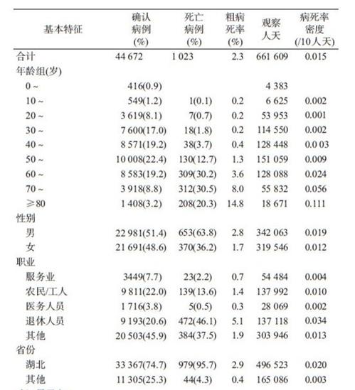2월 11일까지 확진환자 특징 분석표 일부