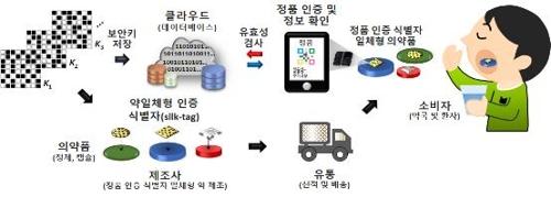 의약품 정보 확인 절차