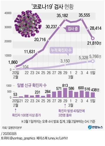 [그래픽] '코로나19' 검사 현황