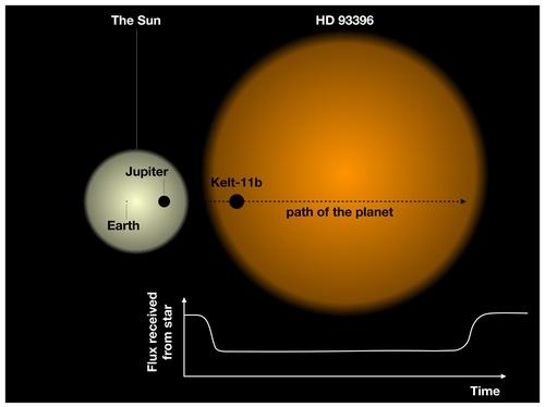 태양계의 태양과 지구, 목성과 HD 93396 행성계 비교