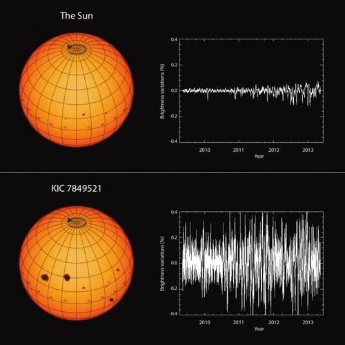태양(상단)과 KIC 7849521 별의 광도 변화