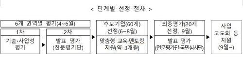 '소부장 스타트업 100' 선정절차