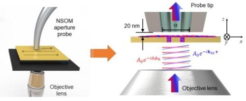 IBS·고려대 연구팀이 개발한 근접장 광학현미경의 작동 원리