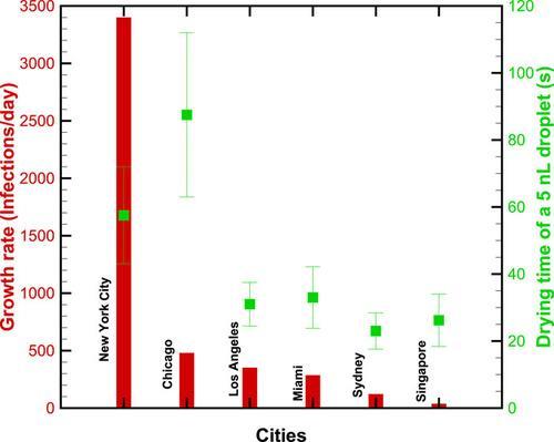 세계 6개 도시의 코로나19 환자 증가율과 침방울 건조시간 그래프