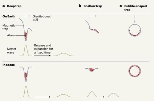 지상과 우주공간에서의 BEC 실험 비교 그림