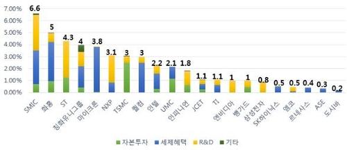 2014∼2018년 주요 글로벌 반도체 기업 매출 대비 정부지원금 비중(단위 %)