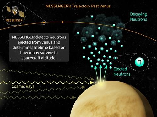 메신저호가 수성 궤도서 중성자 평균수명 측정한 방식