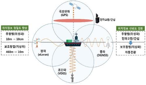 해양 PNT 고도화 기술 개발 사업 개념도