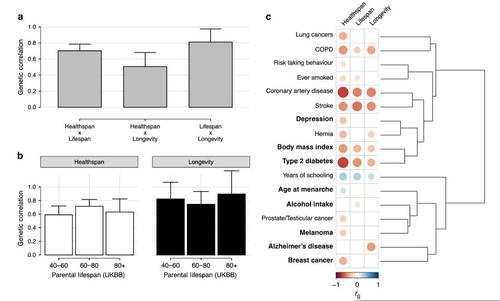 수명·건강수명·장수의 유전적 연관성