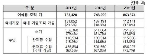최근 3년간 국내 기증조직의 가공현황 및 수입 현황
