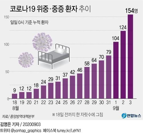 [그래픽] 코로나19 위중·중증 환자 추이