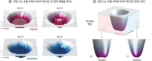 4차원(3차원 공간과 시간) 이미지로 재구성된 흑린 주름 형성