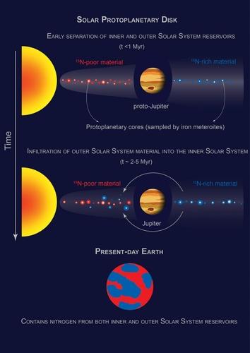 원시 목성 궤도를 기준으로 두 개의 저장고로 나눠진 원시행성 원반