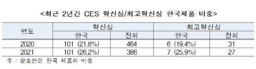 최근 2년간 CES 혁신상·최고혁신상 한국제품 비중