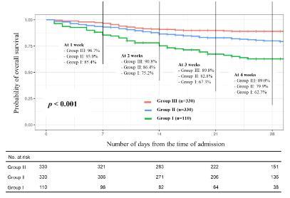 림프구감소증 중증도에 따른 생존율 비교