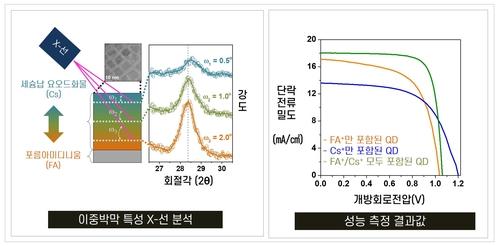 페로브스카이트 양자점 태양전지 2중 박막 성능