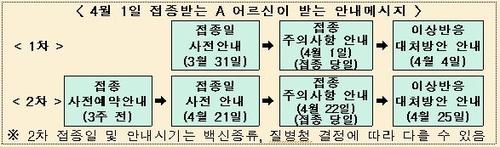 '국민비서' 코로나19 백신 안내 메시지 종류