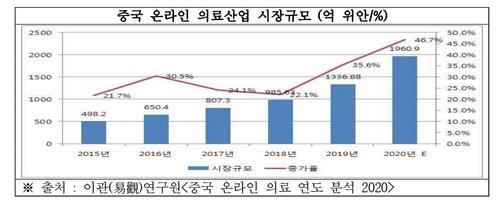 중국 온라인 의료산업 시장 규모
