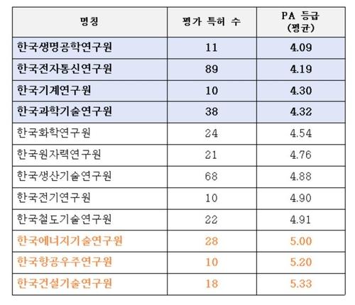 기관별 PA 등급 평균 (평가 특허 수 10개 이상 기관)