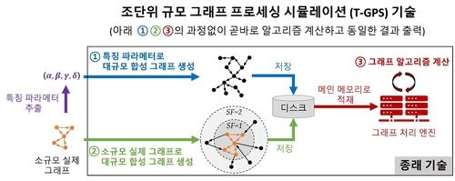 KAIST가 개발한 그래프 프로세싱 시뮬레이션 기술과 기존 기술 비교