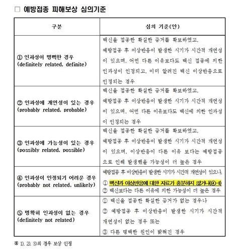 예방접종 피해보상 심의 기준