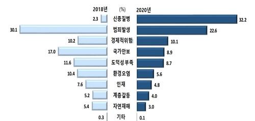 청소년이 생각하는 사회 불안요인 비교(2018년·2020년)