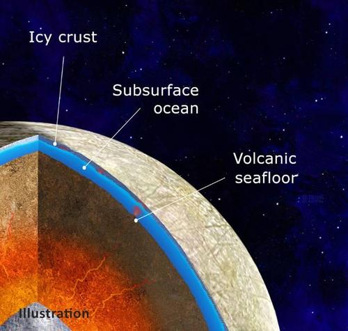 유로파의 해저화산