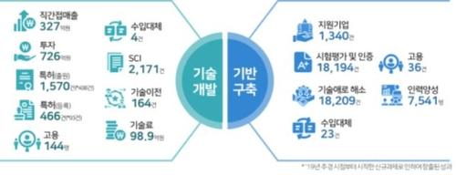 과기정통부 소부장 지원 정량성과(기술개발/기반구축 구분)