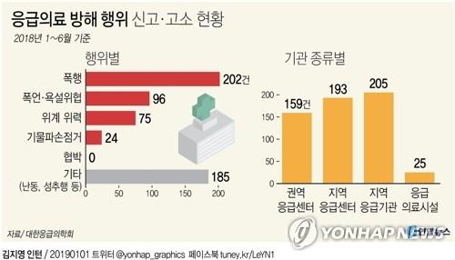 [그래픽] 응급의료 방해 행위 신고ㆍ고소 현황