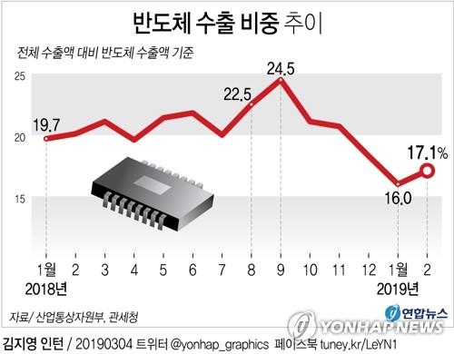 [그래픽] 반도체 수출 비중 추이